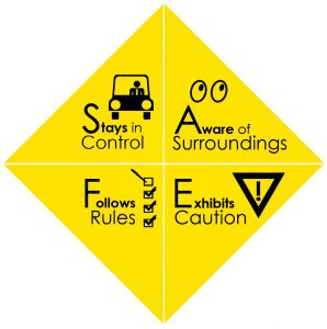 SAFE is Represented asStay In Control, Aware Of Surroundings, Follow Rules, Exhibits Caution